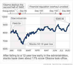 Since Obama Took Office Chart Obama 200 Days In Office Stocks The Rally Of 09 2