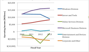 Microsoft Corporate Strategy Corporate Diversification Strategy Of Microsoft Tmb