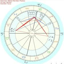 Bts V Taehyung Birth Chart Interpretation Part 1 Planets