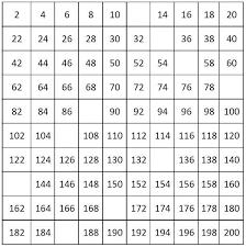 Prime Number Chart To 200 100 200 Number Chart Printable Www Bedowntowndaytona Com
