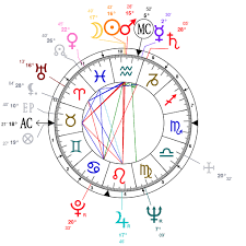 Astrology And Natal Chart Of Camilo Cienfuegos Born On 1932