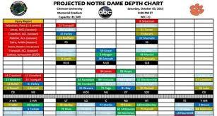 Projected Notre Dame Depth Chart Vs Clemson
