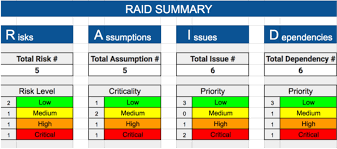 Raid Risks Assumptions Issues Dependencies Free Raid