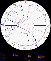 Astrolabe Chart Astrolabe Free Chart From Http Alabe Com Freechart