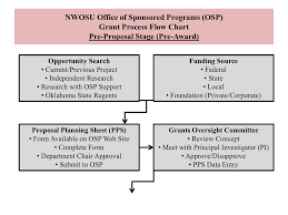 Project Proposal Flow Chart Grant Process Flow Chart