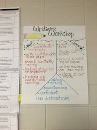 Sensory Details Anchor Chart Classroom Pictures