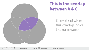 Venn Diagram Overlap The Secret To Presenting Venn Diagrams Effectively Welcome