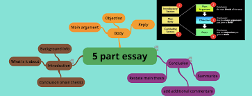 how to write a good argumentative essay grammar  mind map 5 part essay