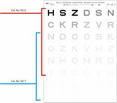 Pelli Robson Chart Pelli Robson Trans Illuminated Contrast Sensitivity Chart