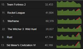 Steam Charts Planetside 2 38 Scientific Rocket League Steam Charts