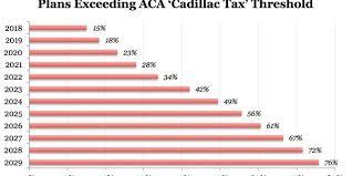 2018 cadillac tax limits. fine 2018 and 2018 cadillac tax limits