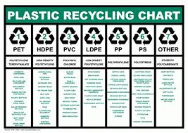 Plastic Recycling Chart Plastic Recycling Library