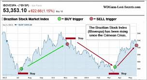 Brazil Russia Linkage Archives Wd Ganns Lost Trading