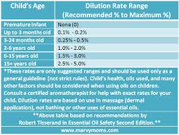 Essential Oil Dilution Chart For Kids Essential Oil Dilution Rates For Children Marvy Moms