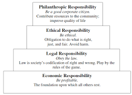 the moral approach to corporate social responsibility essay  the moral approach to corporate social responsibility essay