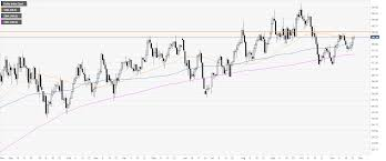 Us Dollar Index Technical Analysis Dxy Approaching Critical