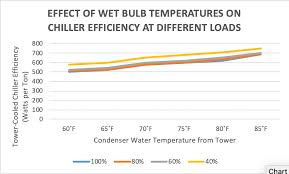 Cooling Efficiency Algorithms Condensers And Temperature