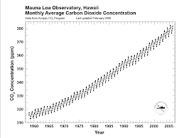 Esrl Global Monitoring Division Mauna Loa Observatory