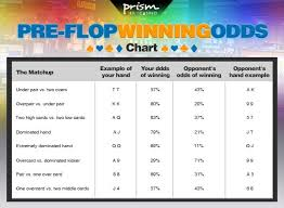 Poker Hand Odds Chart The Ultimate Guide To Poker Odds Chart Prism Casino