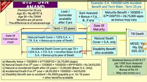 Jeevan Anand Policy Chart Lic New Jeevan Anand Table No 815 Presentation With Graph