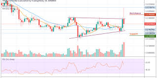 Tron Crypto Chart Tron Price Analysis Trx Usd Loses 7 41 Under 24 Hours