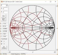 Y Smith Chart Fk Engineerings Blog Open Source Smith Chart Software For