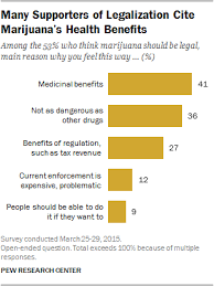 why americans support or oppose legalizing marijuana pew  many supporters of legalization cite marijuana s health benefits