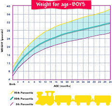 Pampers Growth Chart For Boys By Percentile Im Using This