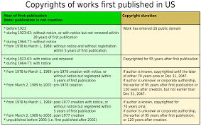 Copyright Duration Chart Copyright Expiration For Old Books Wdors