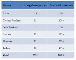 Water Usage Chart For Household Shades Of Gray Water Activity Teachengineering