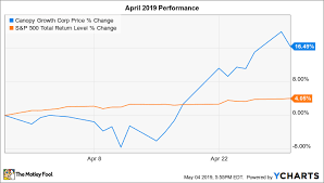 Canopy Stock Chart Why Canopy Growth Stock Jumped 16 5 In April The Motley Fool