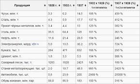 РЕФЕРАТ На тему Индустриализация советского типа net clip image004