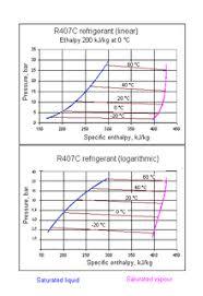 Mo99 Pressure Temperature Chart Refrigerant Wikipedia