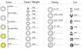 Diamond Quality And Color Chart Bright Diamond Rings Chart For Color And Clarity Diamond