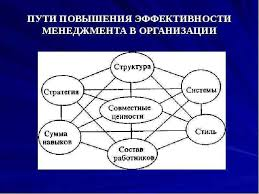 Реферат эффективность деятельности организации Все самое  реферат эффективность деятельности организации рассмотрим основные