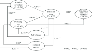 results of structural equation modeling sem ysis