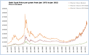 Gold Rate Of Return Chart Gold As An Investment Wikipedia