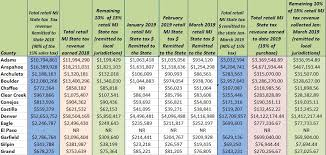 Colorado State Tax Chart Colorado Retail Cannabis How Much Tax Revenue Is Generated