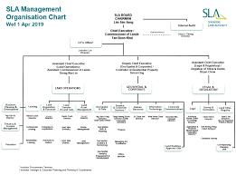 Sla Organisation Chart Organisation Chart