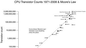 Was Moores Law Inevitable Mental Floss