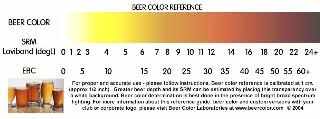 Beer Color Laboratories Products Page