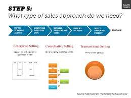 Sales Strategy Workshop 2013 Slideshare