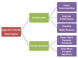 aide visualize math theories foster understanding improve performance teacher assistant share more dynamic functions solve more complex equations