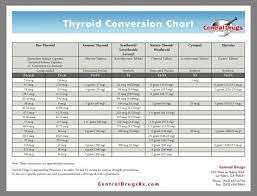 Thyroid Conversion Chart Central Drugs Thyroid Medicine Conversion Chart Thyroid Medication