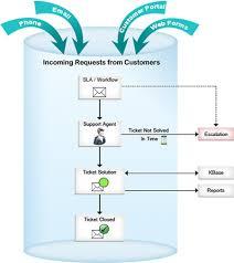 It Help Desk Process Flow Chart It Support Flowchart Support Process Flowchart Template