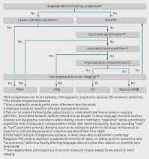 frontotemporal dementia the bmj figure2