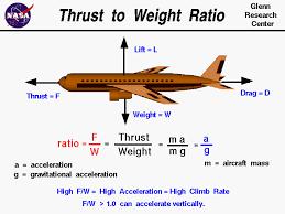 Thrust To Weight Ratio