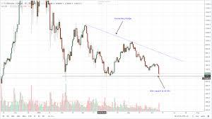 Btc 2018 Chart Bitcoin Ethereum Ripple Bitcoin Cash And Eos Price