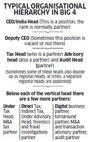 Why The Rise Of Partners In Big Four Accounting Firms Is Not As