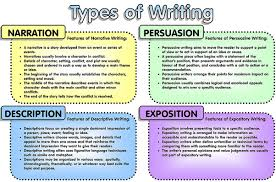 types of essay writing different types of essay lab report essay  types of essay writing gse bookbinder co
